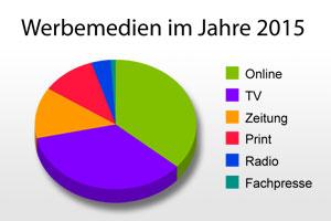 Die voraussichtliche Verteilung der Werbung auf die Medien im Jahre 2015