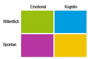Die vier Arten der Kreativität