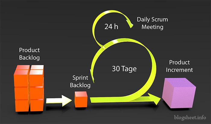 Schaubild der Scrum-Projektmanegementmethode