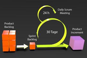 Scrum - eine agile Projektmanagement- und Entwicklungsmethode