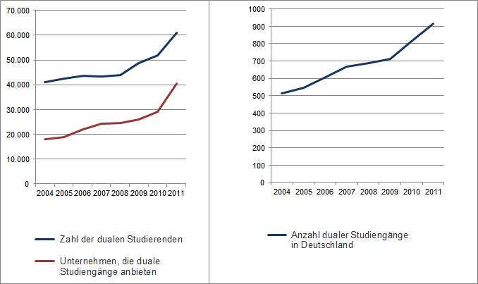 Statistik Duales Studium