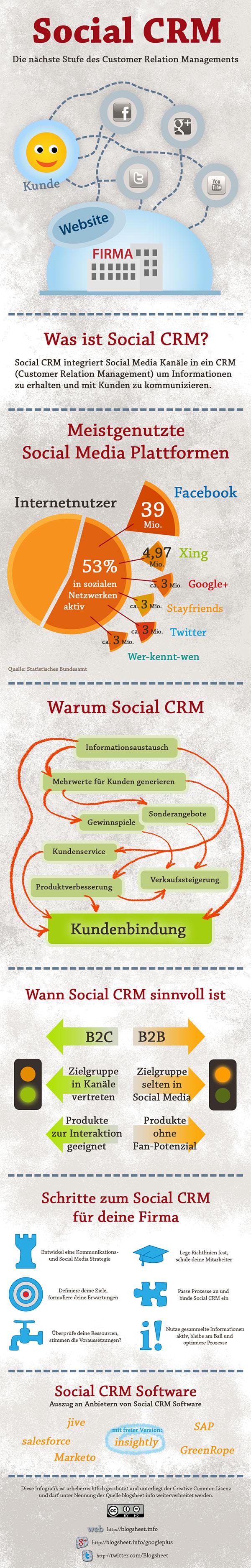 Infografik Social CRM