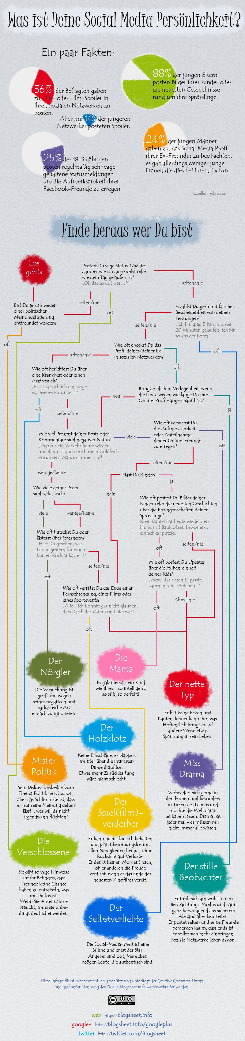 Infografik: Was ist Deine Social Media Persönlichkeit?