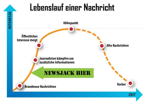 Newsjacking - Lebenslauf einer Nachricht