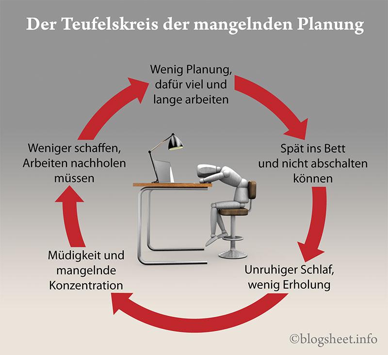 Der Teufelskreis der mangelnden Planung
