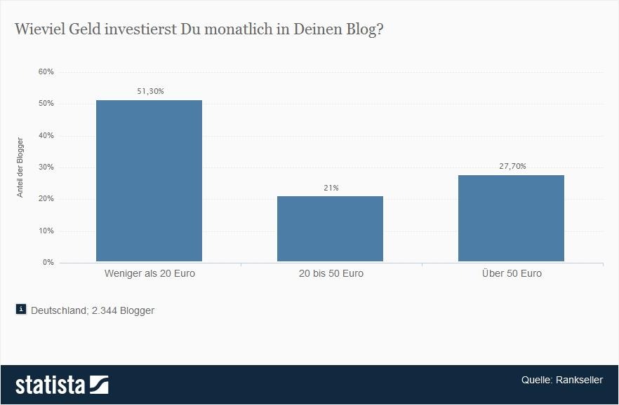 261321_umfrage-zur-hoehe-der-investitionen-in-blogs-pro-monat