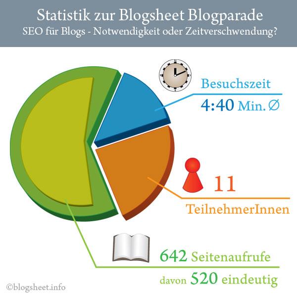 Statistiken zur Blogparade SEO für Blogs