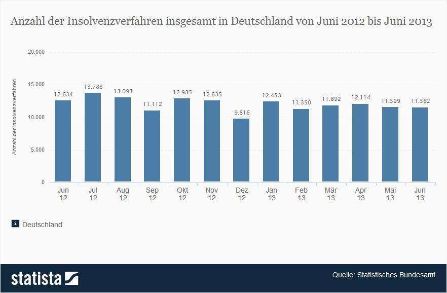 Insolvenzen in Deutschland. Juni 2012 - Juni 2013