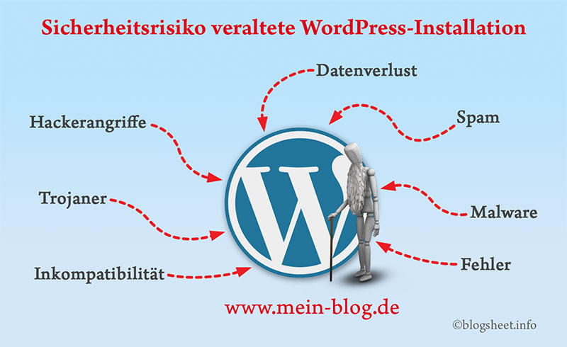 Sicherheitsrisiko veraltete WordPress Installation