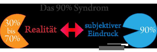 Das 90% Syndrom