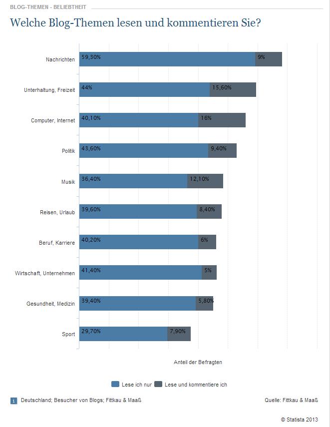 Umfrage: Beliebte Blog Themen