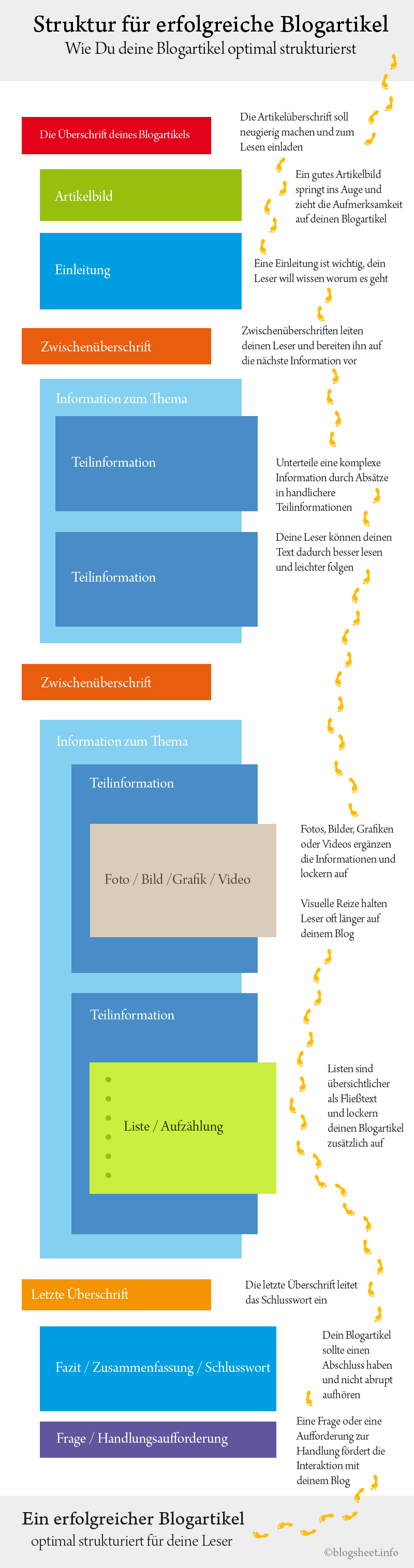 Die optimale Struktur für einen Blogartikel