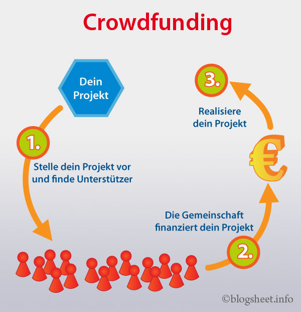 Crowdfunding Infografik