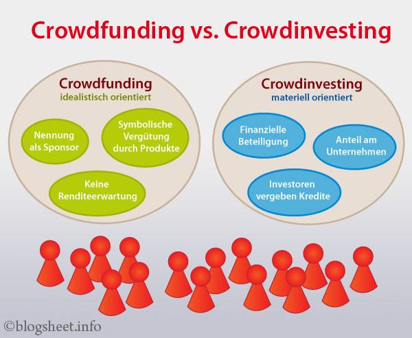 Crowdinvesting vs. Crowdfunding Infografik