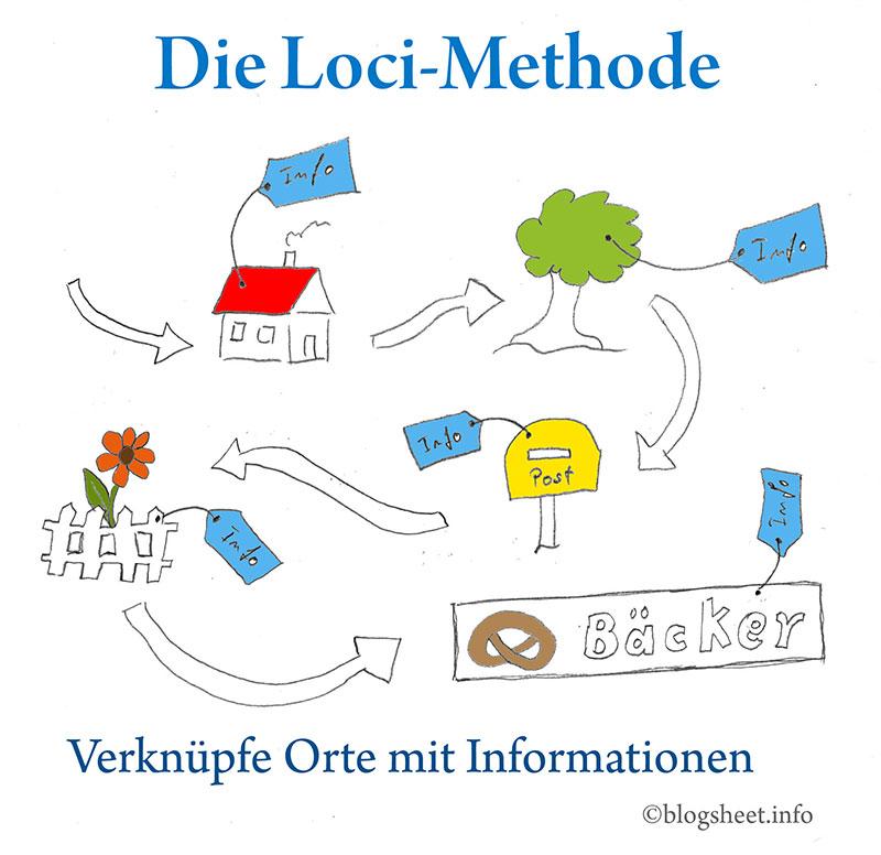 Loci-Methode - Verknüpfe Orte mit Informationen