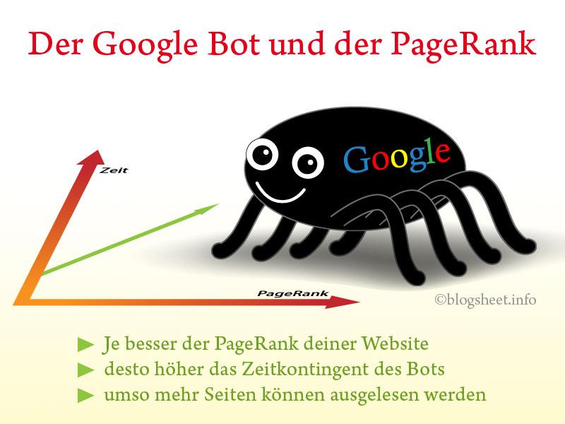Je besser der PageRank ist, desto mehr Webseiten werden auf deiner Website ausgelesen