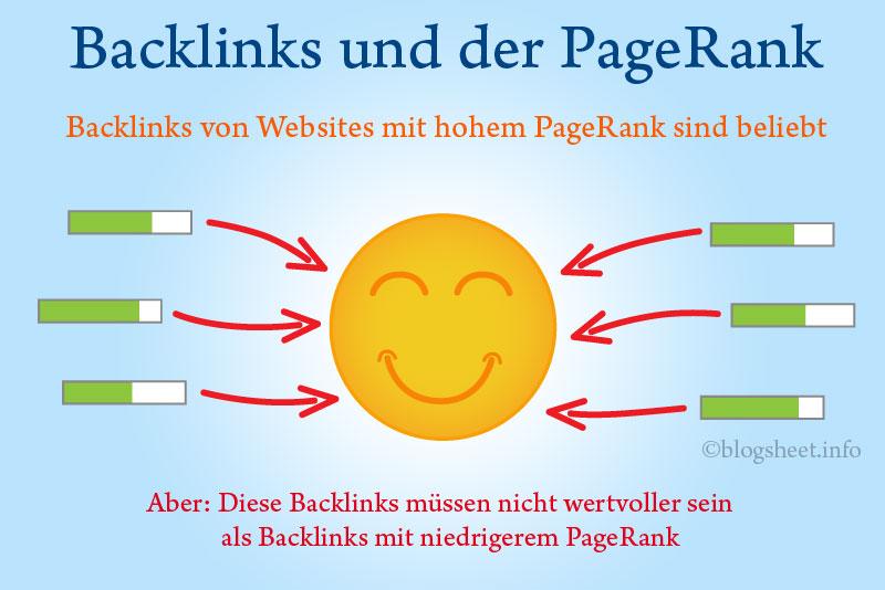Der PageRank und der Wert der Backlinks
