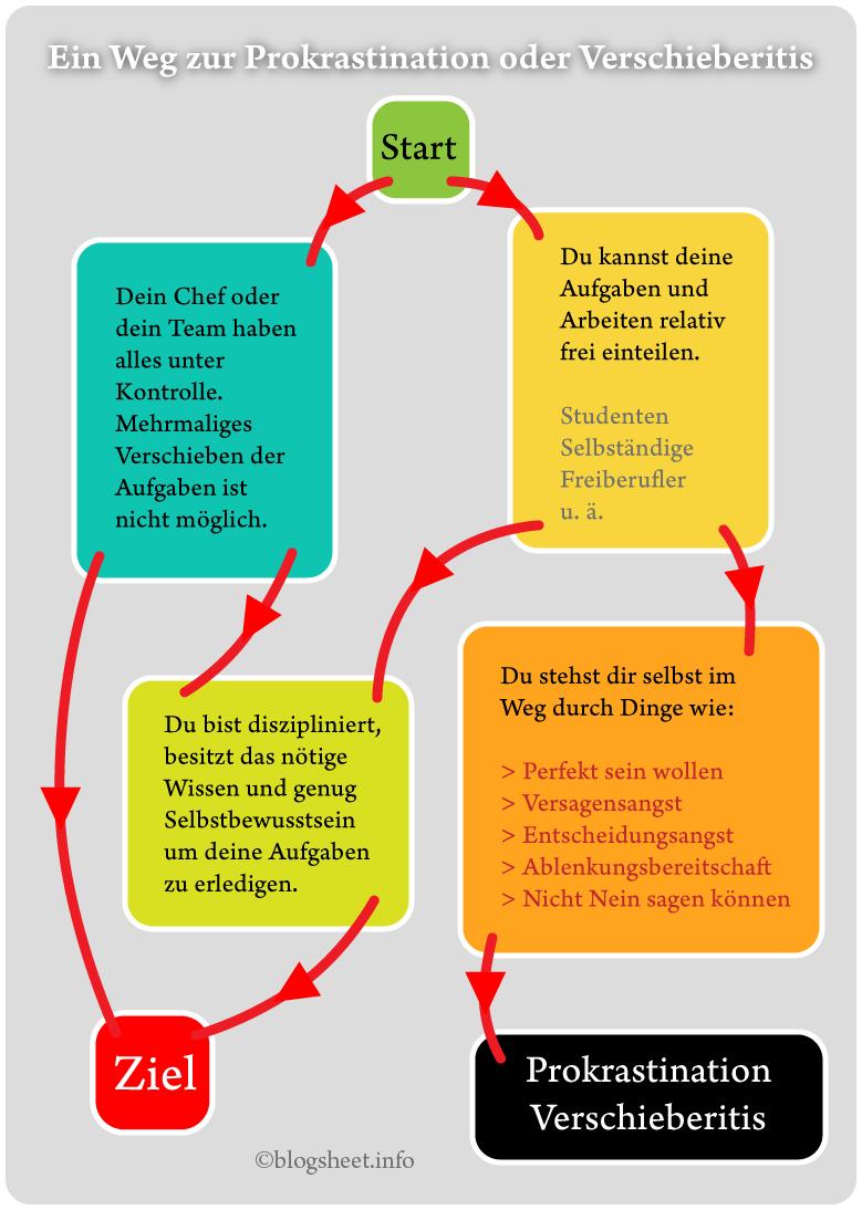 Der Weg zur Prokrastination oder Verschieberitis