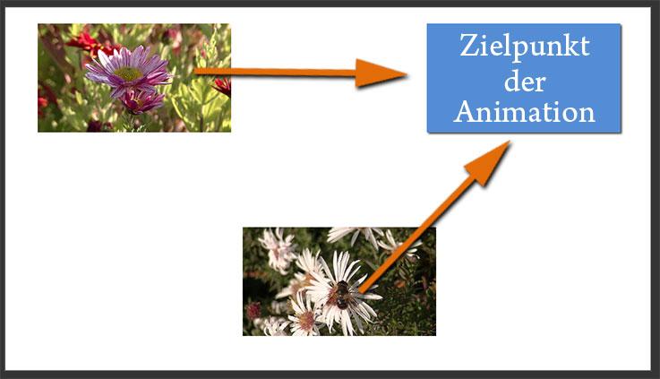 Ein Beispiel für eine kopierte Animation