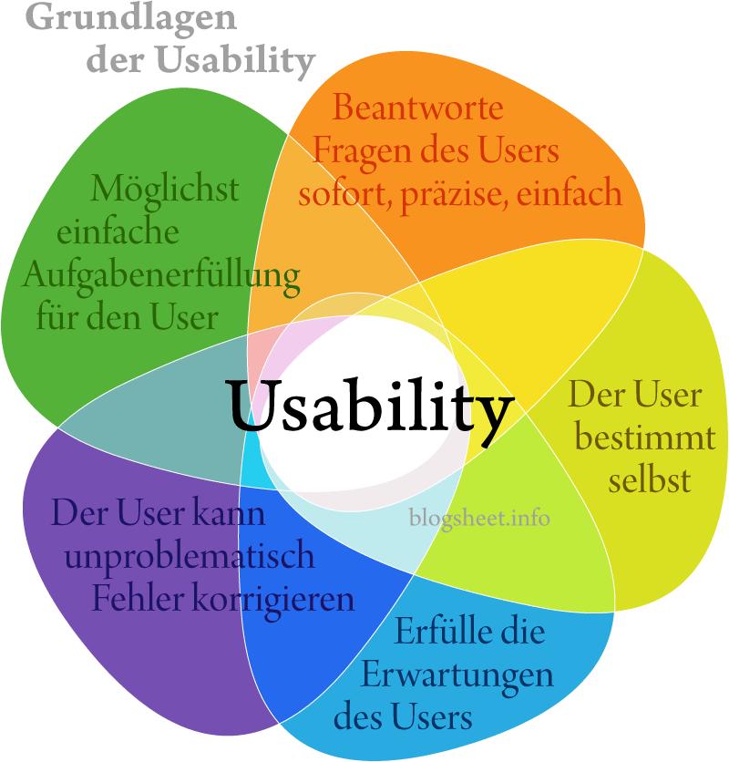 grundlagen-usability-infografik