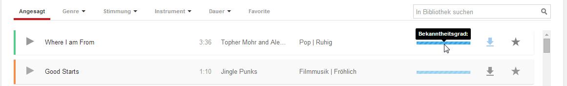 YouTube Musiktitel haben einen Bekanntheitsgrad