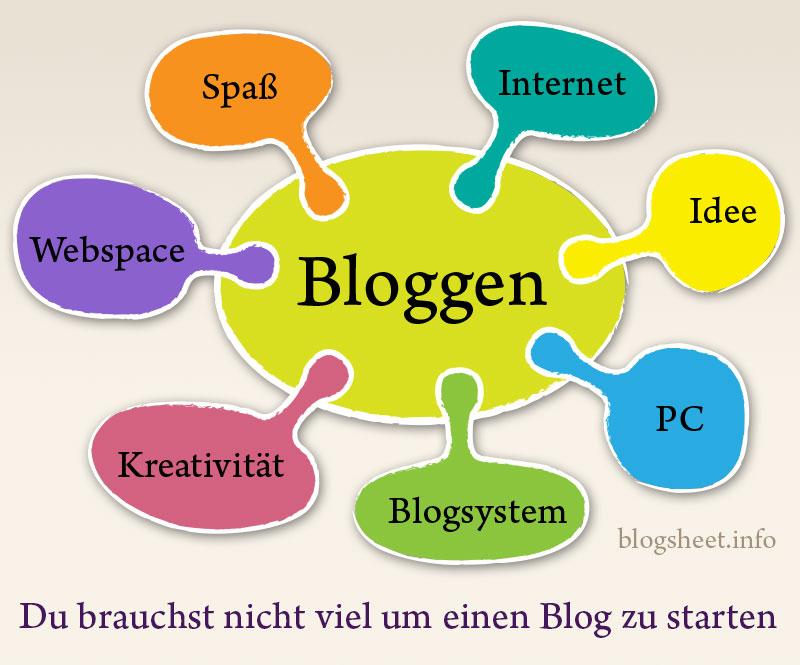 Einen Blog starten und Blogger werden