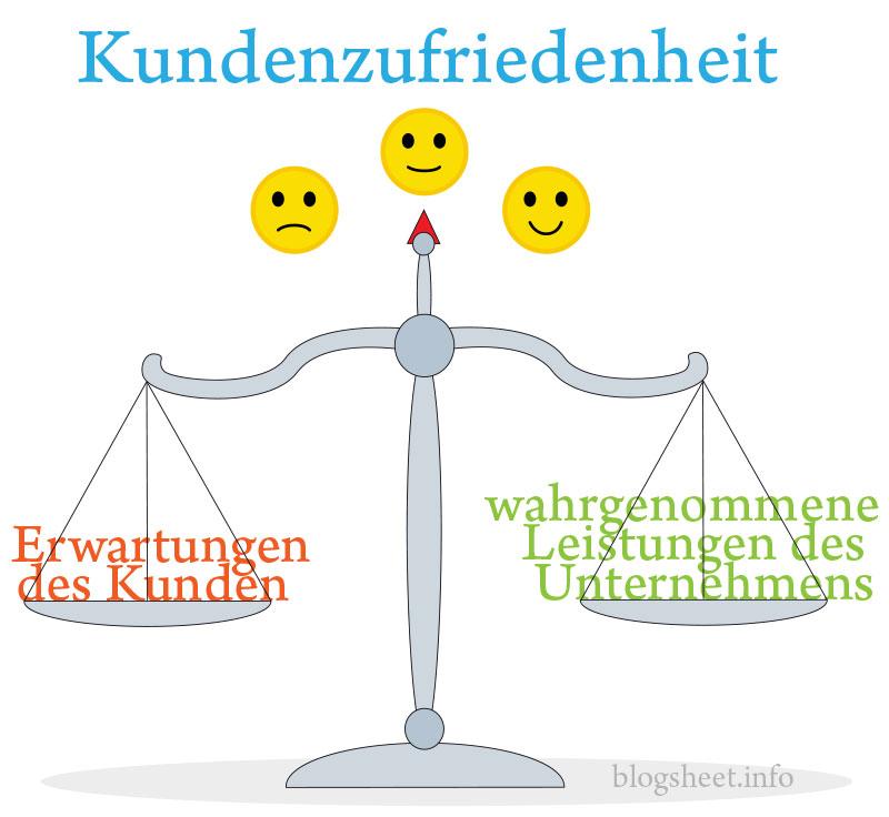 Eine einfache Formel für die Kundenzufriedenheit